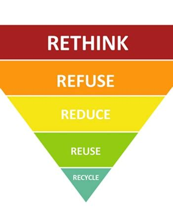 reduce reuse recycle shareonwall com rethink refuse reduce reuse and recycle green home