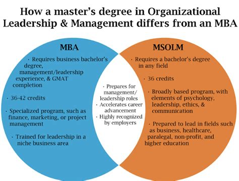 Difference Between An Mba And A Pmba by How A Master S Degree In Organizational Leadership