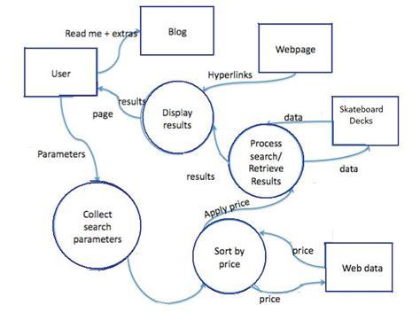 diagram data data flow diagram potts s dss