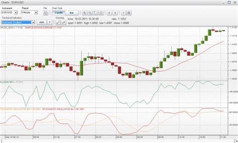 forex etoro tutorial etoro review forex bonus lab social trading forex broker