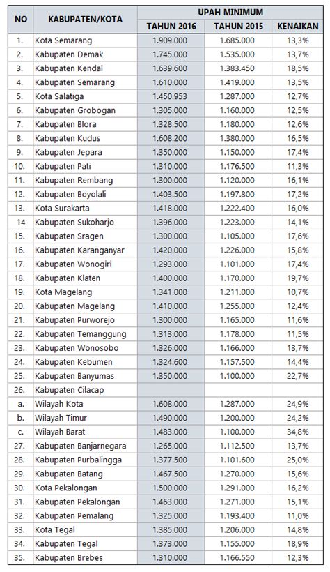 umr jakarta 2018 umk jateng 2018 biaya dan tarif