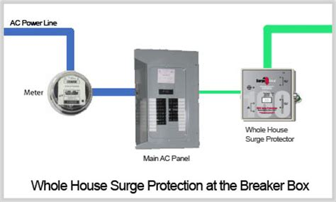 whole house surge protection whole house surge protector wiring diagram whole house surge protector specifications