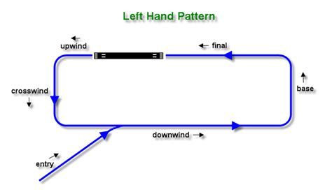 drum pattern left right left left left hand pattern pattern collections