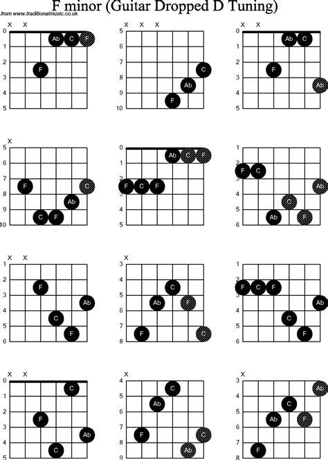 Guitar Chords F Minor