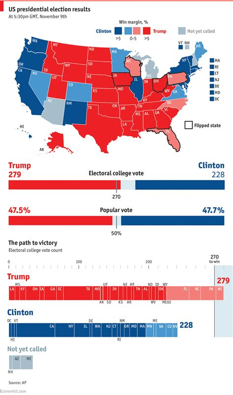 Electoral Results Mba by Daily Chart How Donald Won The Election The Economist