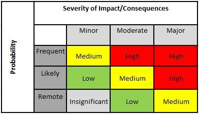 design risk definition risk assessment matrix definition exles study com