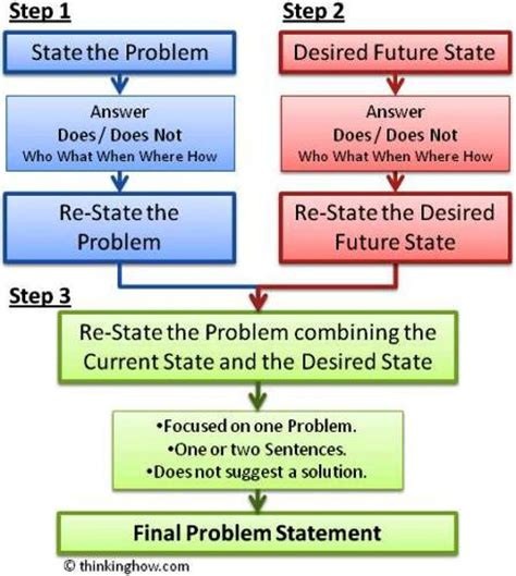 problem statement template impact of globalization problem statement
