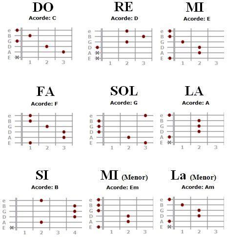 acordes de guitarra image gallery notas musicales para guitarra