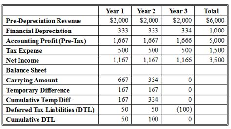 deferred tax calculation template deferred tax asset calculation pictures to pin on