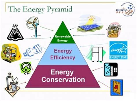 diagram of energy conservation energy conservation we the