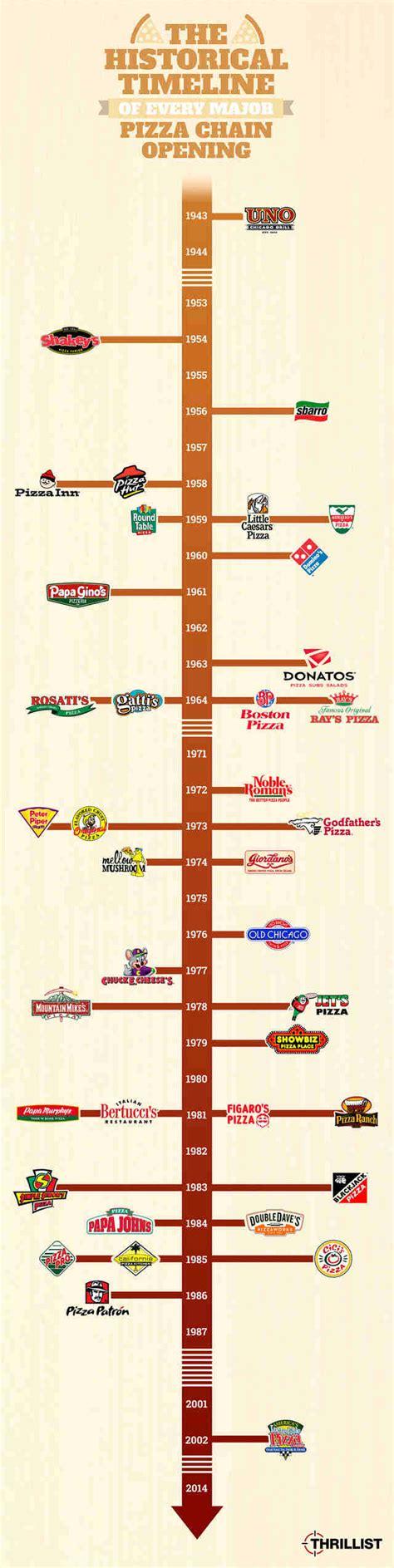 Pizza History   Dominos, Pizza Hut, Little Caesar's Facts