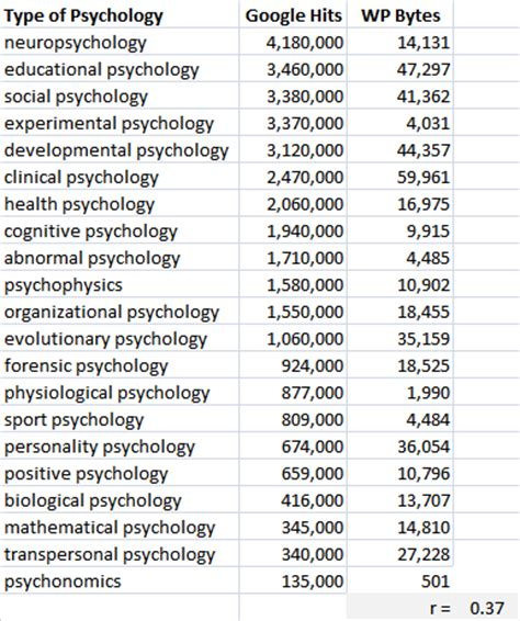 I O Psychology And Mba by Different Types Different Types Of Psychology