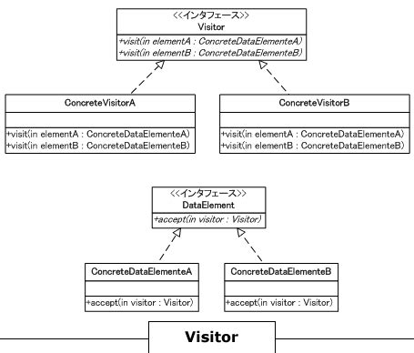 visitor pattern base class visitor パターン visitor pattern japaneseclass jp