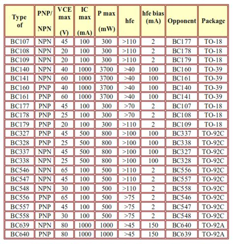 table data of low power transistors electrostudy