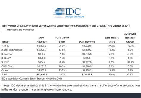 Idc Global Mba by Idc Worldwide Server Sales Decline 7 In Q3 Converge