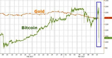bitcoin vs gold gold vs bitcoins suissegold com buy gold silver coins