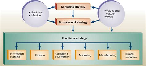 Linking Marketing Corporate Strategies Work It Pinterest Corporate Strategy Corporate Marketing Strategy Template