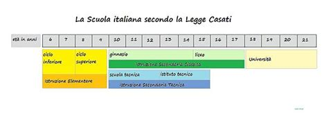 legge casati scuola secondaria di primo grado in italia
