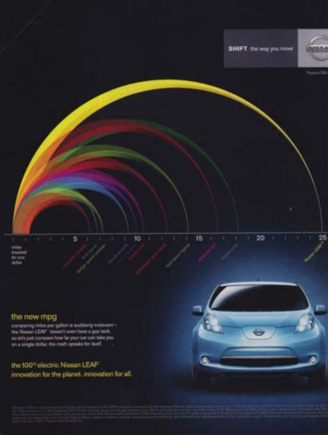 nissan leaf ads nissan leaf shifts strategy asks how far you can go on 1