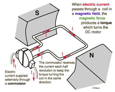 Split Brake System Definition Dc Generator Back To Basics