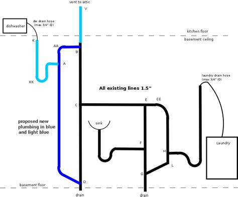 sink draining into dishwasher laundry room plumbing diagram plumbing and piping diagram