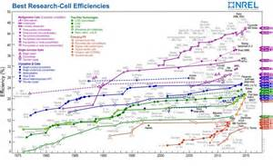 Electric Car Energy Conversion Efficiency Solar Achieves New World Conversion Efficiency