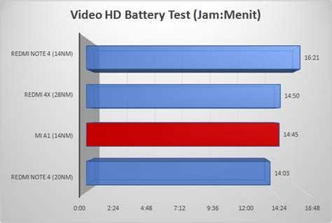 Baterai Battery Batre Xiaomi Redmi Hm Note 1w Original Dock Charger kapasitas baterai smartphone bukan acuan daya tahannya
