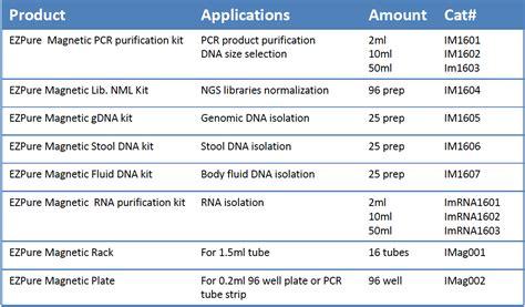 spri bead size selection ezpure magnetic pcr purification pcr product purification