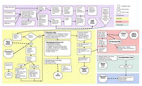 Modular System Mortgage Manuals