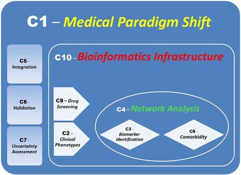 frontiers paradigm shift in dendritic frontiers ten challenges for systems medicine genetics