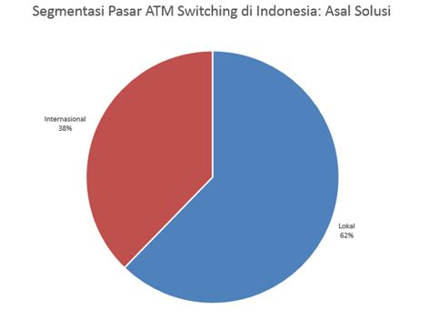 Switch Di Indonesia segmentasi pasar atm switching di indonesia