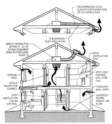 house ventilation design house ventilation design 28 images air ventilation systems santa rosa ventilation