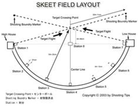 field layout initialized event 1000 images about skeet range on pinterest skeet