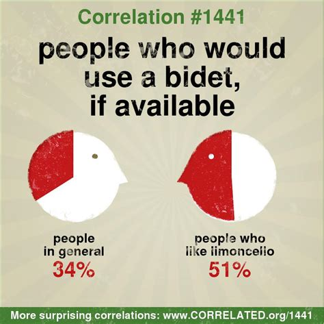How To Pronounce Bidet by Correlated In General 34 Percent Of Would Use A