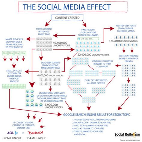 social networking effects 55 interesting social media infographics