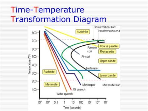 ttt diagram welding ttt diagram blueraritan info