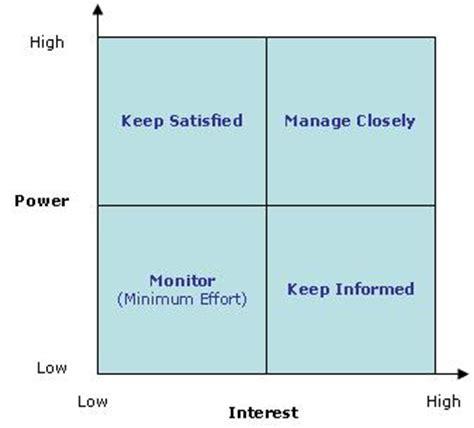 power interest matrix