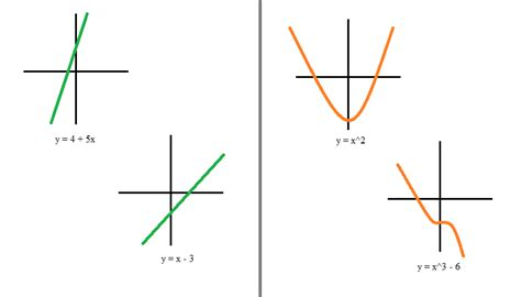 what is the difference between an a line cut and a bob how to recognize linear functions vs non linear functions