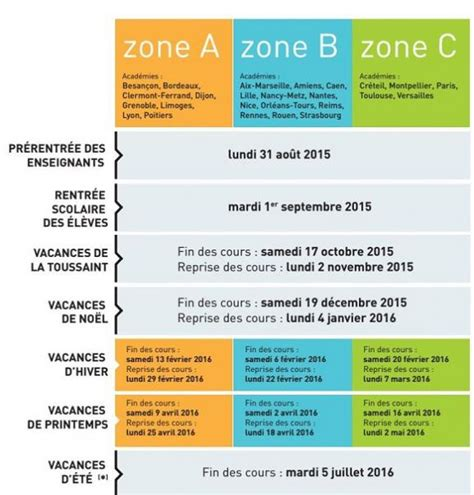 Education Nationale Calendrier Vacances Date De Rentr 233 E 233 Coupage Des Zones Que Retenir Du