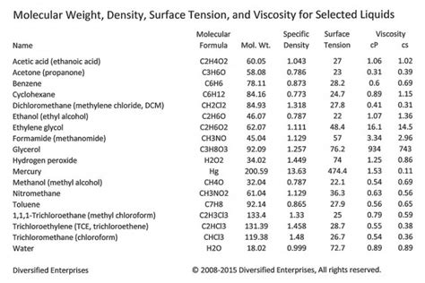 viscosity table of liquids is it viscosity or is it surface tension ctg technical