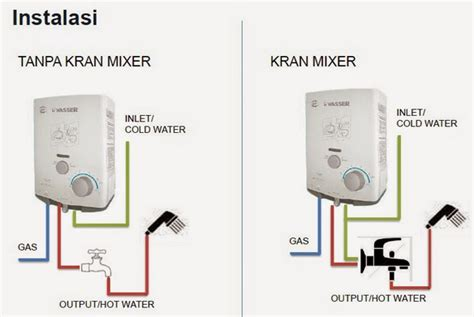 Water Heater Modena Gas jenis beserta harga pemanas air handal kamar mandi rumah