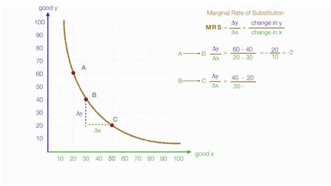 marginal utility review 4 wmv how to calculate marginal utility and marginal rate of
