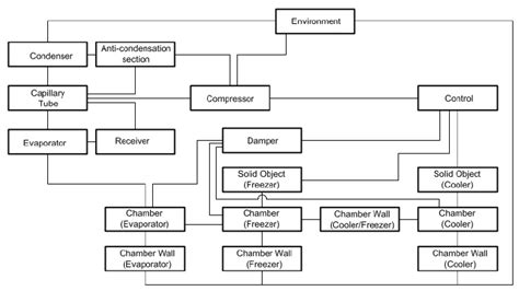 block diagram of refrigeration system free
