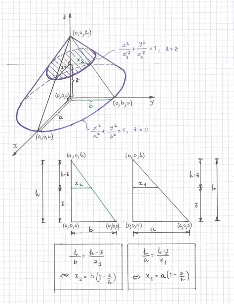 cross sections calculus formulas calculus find volume on a shape with base of an ellipse