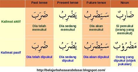 contoh dan perbedaan kalimat aktif dan pasif dalam bahasa arab