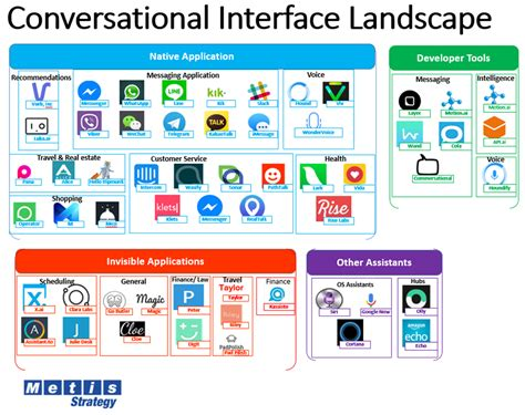 on chatbots and conversational ui development build chatbots and voice user interfaces with chatfuel dialogflow microsoft bot framework twilio and skills books essential reading series week 23 2016 exploring the