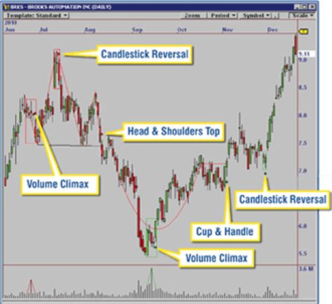 pattern recognition stock charts omnitrader chart pattern recognition