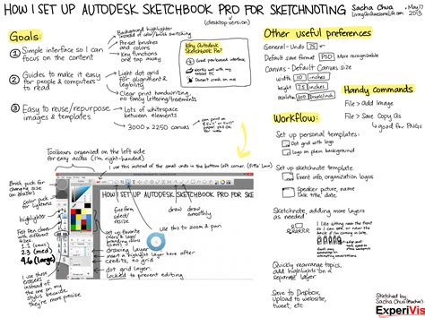 sketchbook pro tips how i set up autodesk sketchbook pro for sketchnoting
