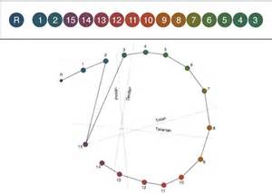 farnsworth d 15 color vision test d 15 color blind test related keywords d 15 color blind
