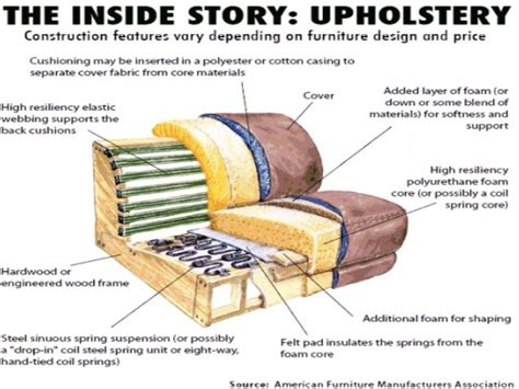 what is the definition of couch upholstery materials